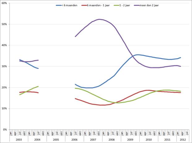 Omvang aantal NWW'ers per periode (voortschrijdend 12-maands gemiddelde) jan 2003 – aug 2012. Bron: UWV WERKbedrijf