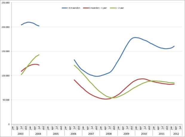 Aantal NWW'ers per periode (voortschrijdend 12-maands gemiddelde) jan 2003 – aug 2012. Bron: UWV