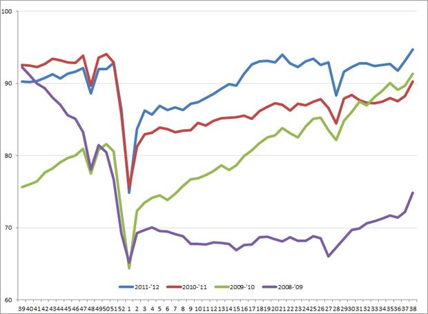 Amerikaanse uitzendindex, week 39, 2008 – week 38, 2012. Bron: ASA