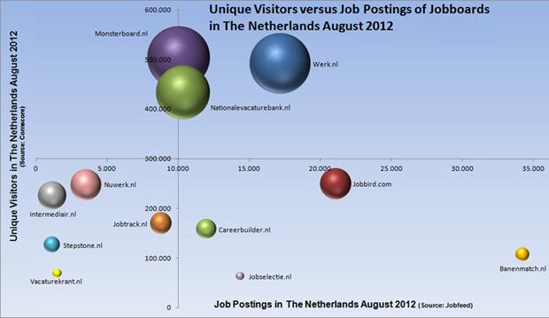 Bubble chart, aantal unieke bezoekers versus vacaturevolume, augustus 2012. Bron: Monsterboard