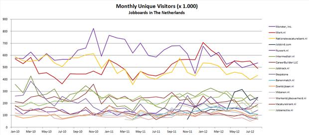 Aantal unieke bezoekers, januari 2010 - augustus 2012. Bron: Monsterboard