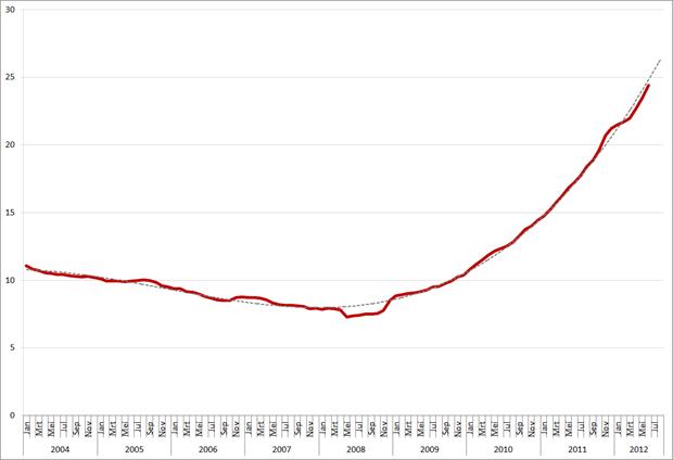 Werkloosheid (in %) Griekenland, januari 2004 – juni 2012 (en extrapolatie naar augustus 2012). Bron: Elstat