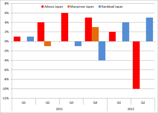 Japan: organische omzetgroei (yoy, in %) Adecco, Manpower en Randstad 2011-H1/2012