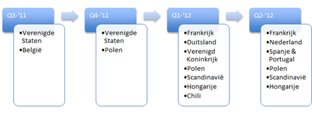 Markten waarin Randstad contracten beëindigde