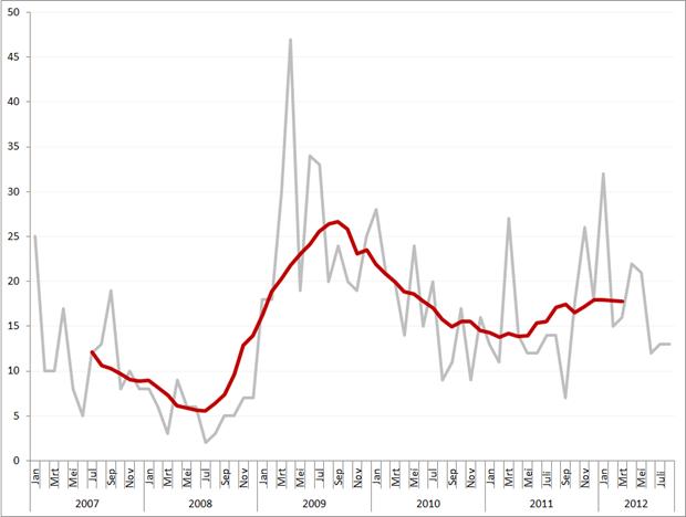 Aantal faillissementen per maand en obv. voortschrijdend gemiddeld maandvolume, januari 2007 – augustus 2012