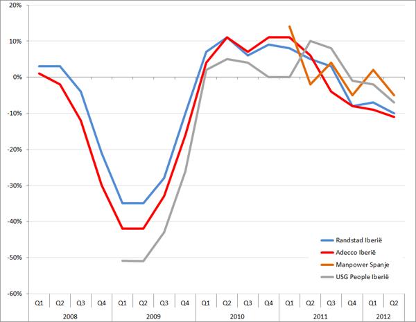 Omzetontwikkeling Randstad, Adecco, Manpower en USG People in Spanje en Portugal 2008-2012