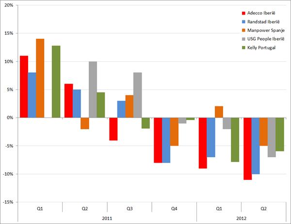 Omzetontwikkeling Randstad, Adecco, Manpower, USG People en Kelly Services in Spanje en Portugal 2011-2012