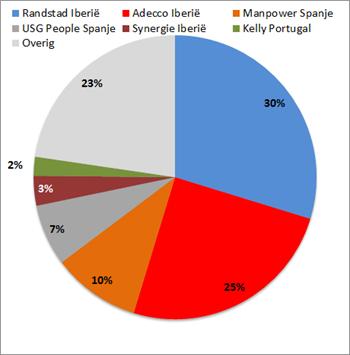 Marktaandelen grote uitzenders in Spanje en Portugal op basis van omzet 2011
