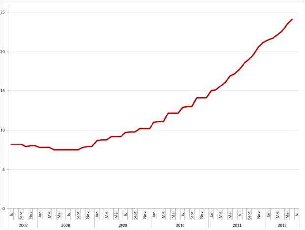 Griekenland: werkloosheidspercentage, juli 2007 – juni 2012. Bron: Eurostat, Elstat