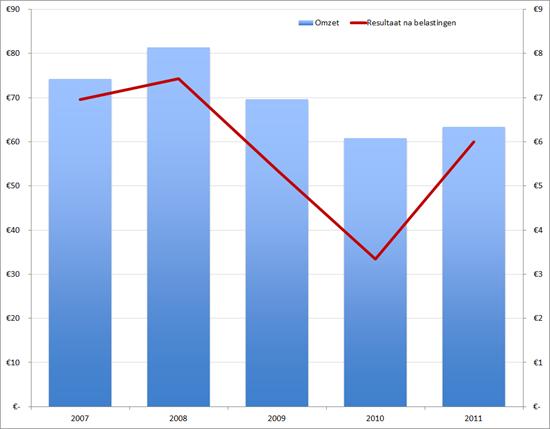 Boer & Croon: Omzet (linkeras, in mln. EUR) en nettoresultaat (rechteras, in mln. EUR) 2007-2011