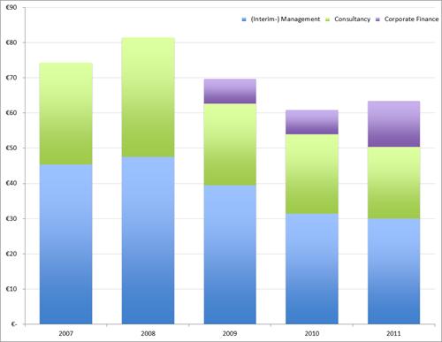 Omzet Boer & Croon naar segmenten 2007-2011 (in mln. EUR)