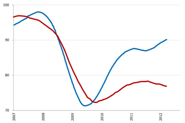 Ontwikkeling uitzendindex VS (blauwe lijn) en Nederland (rode lijn), 2007 – heden. Bron: ABU, ASA