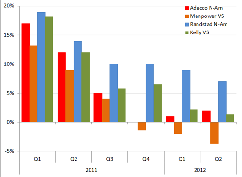 Omzetontwikkeling grote uitzenders in Noord-Amerika, Q1 2011 – Q2 2012