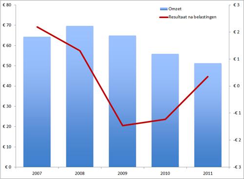 Berenschot, omzet en resultaat na belastingen (beiden in EUR miljoen), 2007 - 2011