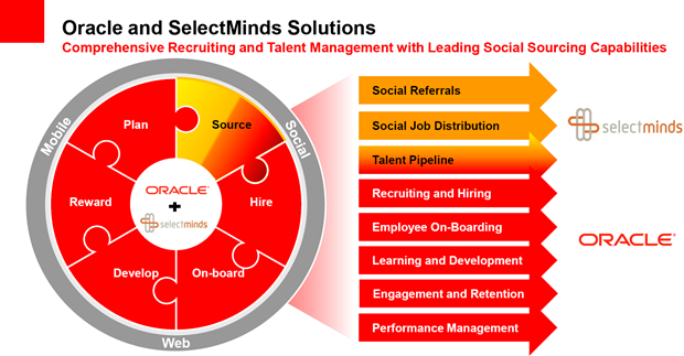 Oracle en SelectMinds