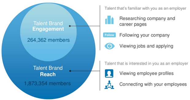 LinkedIn | Talent Brand Index, 2