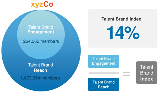 LinkedIn | Talent Brand Index, 2