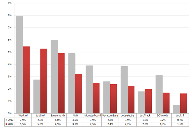 Marktaandeel top 10 vacaturesites; 2011 – 2012 (week 39 – 41). Bron: Jobfeed