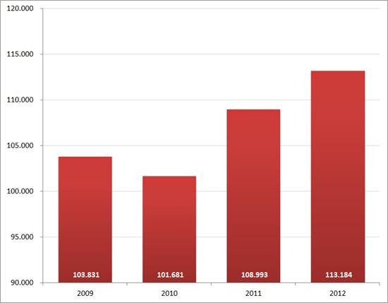 Aantal nieuwe vacatures in september, 2009 – 2012. Bron : Jobfeed.