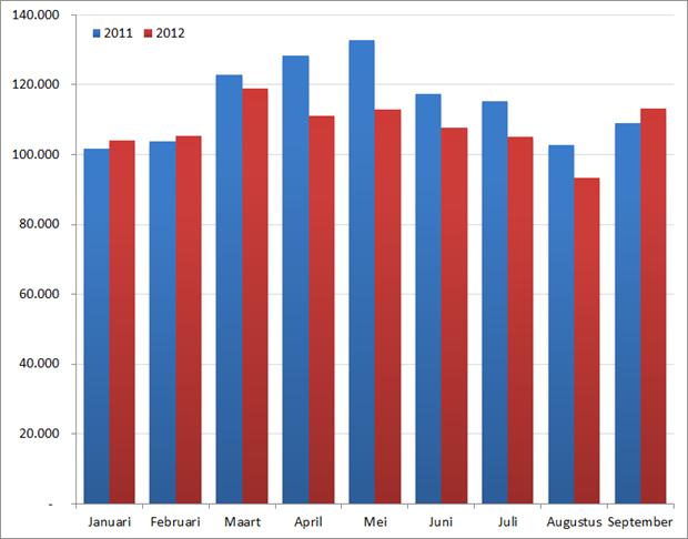 Aantal nieuwe vacatures per maand in de eerste negen maanden, 2011 en 2012. Bron : Jobfeed.