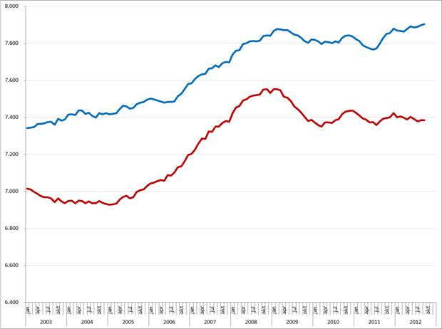 Ontwikkeling beroepsbevolking (*1.000), januari 2003 – september 2012. Totale (blauw) en werkende deel beroepsbevolking (rood). Bron: CBS