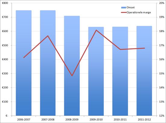 Deloitte: omzet en operationele marge, 2006 – 2007 t/m 2011 – 2012