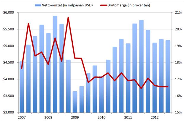 Manpower: Omzet en brutomarge, Q1 2007 – Q3 2012