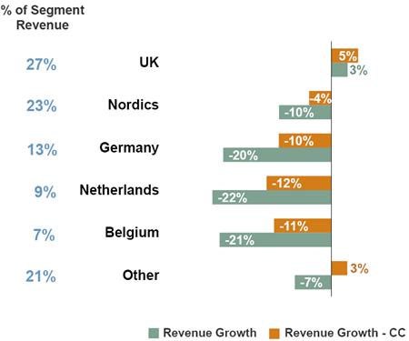 Omzetontwikkeling geselecteerde landen regio Noord-Europa, Q3 2011 vs. Q3 2012. Bron: Manpower