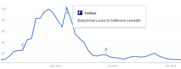 BranchOut zoekvolume, januari – oktober 2012. Bron: Google Trends