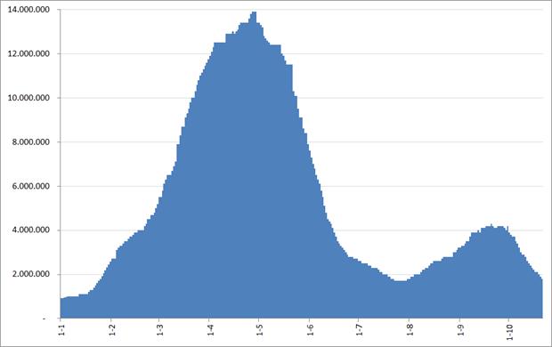 BranchOut: Monthly active users (MAU), januari – 21 oktober 2012. Bron: Facebook, AppData