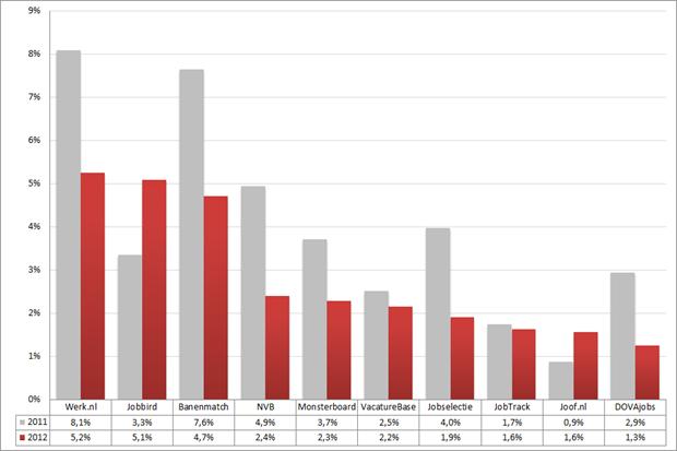 Marktaandeel top 10 vacaturesites; 2011 – 2012 (week 40 – 42). Bron: Jobfeed
