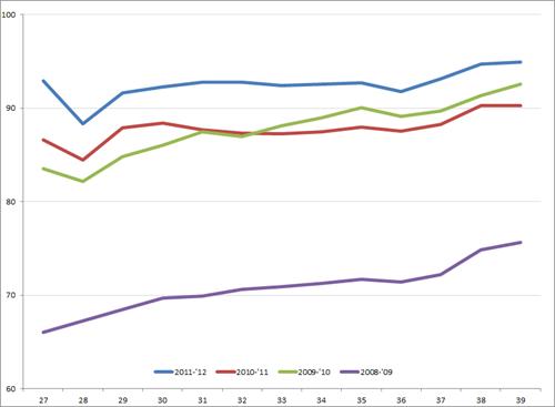 Index uitzenduren, week 27 – 39 (3ek kwartaal), 2008 – 2012. Bron: ASA
