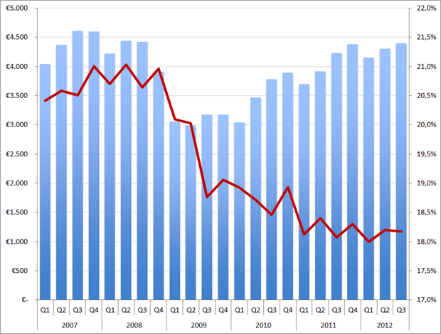 Randstad omzet (in EUR miljoen, kolommen) en brutomarge (rode lijn) per kwartaal, Q1 2007 – Q3 2012