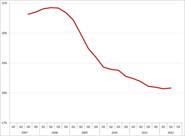 Voortschrijdend jaargemiddelde brutomarge, Q1 2007 – Q3 2012