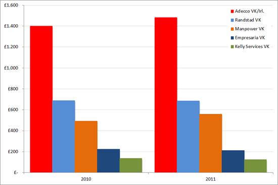 Omzetten van vijf mondiale uitzenders in Groot-Brittannië 2010-2011 (in miljoenen GBP)
