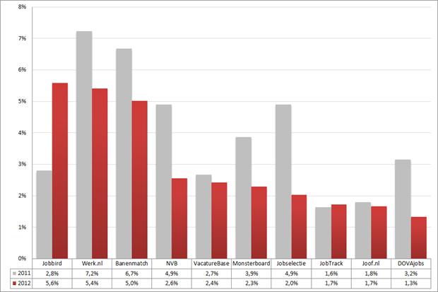 Marktaandeel top 10 vacaturesites; 2011 – 2012 (week 41 – 43). Bron: Jobfeed