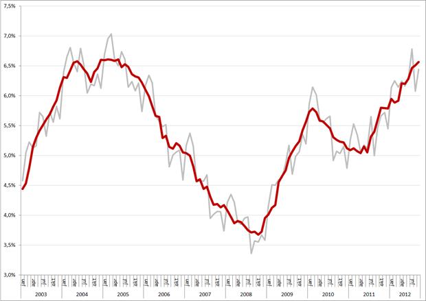 Werkloosheid (grijs = niet gecorrigeerd, rood = gecorrigeerd), januari 2003 – september 2012. Bron: CBS