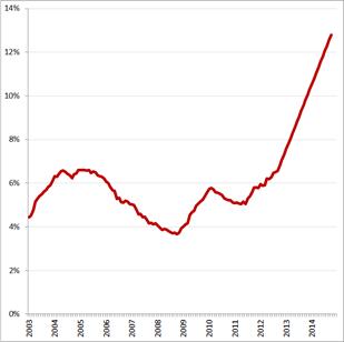Werkloosheidsontwikkeling volgens Cruiming