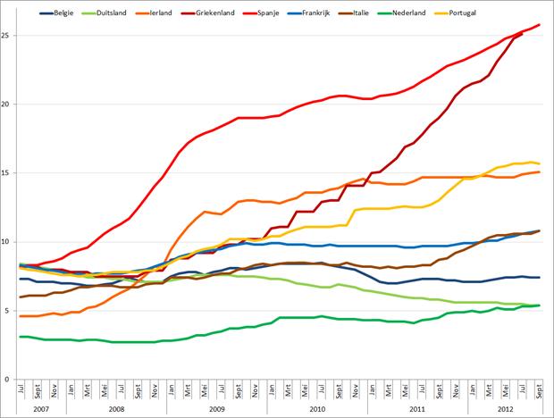 Werkloosheid geselecteerde Eurolanden (januari 2007 – september 2012). Bron: Eurostat