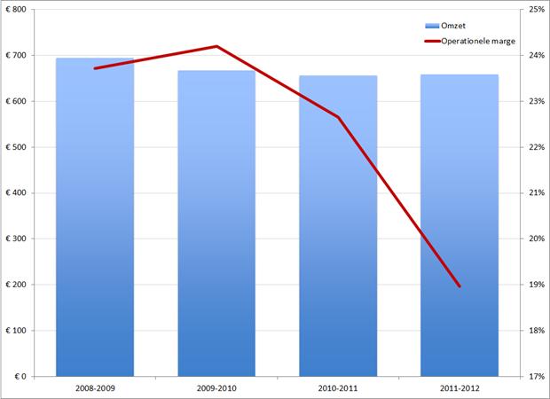 Ernst & Young, omzet en operationele marge, 2008 – 2009 t/m 2011 – 2012