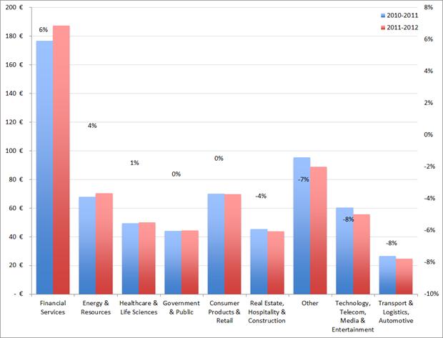 Ernst & Young, omzetontwikkeling per sector, 2010 – 2011 versus 2011 - 2012
