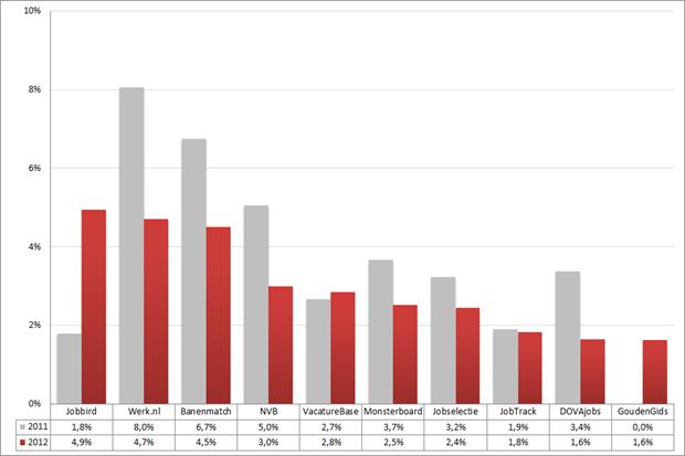Marktaandeel top 10 vacaturesites; 2011 – 2012 (week 38 – 40). Bron: Jobfeed
