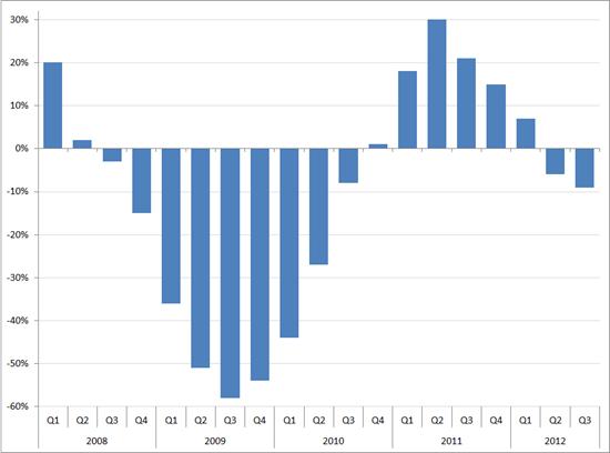 Michael Page Nederland: organische omzetgroei (in %, YoY) Q1 2008 – Q3 2012
