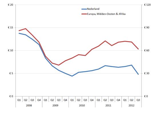 Brutowinst (in EUR mln.) Nederland (linkeras) en EMEA (rechteras) Q1 2008 – Q3 2012