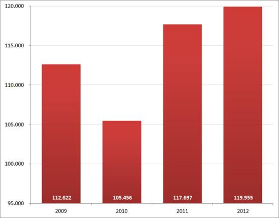 Aantal nieuwe vacatures in oktober, 2009 – 2012. Bron : Jobfeed.