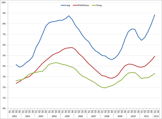 Werkloosheidsontwikkeling 35 – 45 jarigen, voortschrijdend jaargemiddelde. Q1 2001 – Q2 2012. Bron: CBS