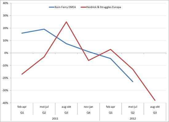 Omzetgroei Korn Ferry EMEA en Heidrick & Struggles Europa (in procenten, yoy) 2011-2012