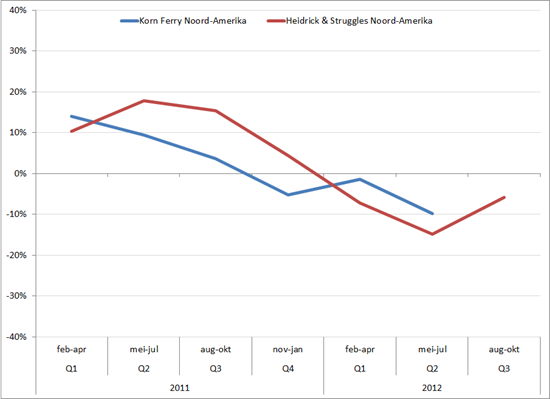 Omzetgroei Korn Ferry Noord-Amerika en Heidrick & Struggles Noord-Amerika (in procenten, yoy) 2011-2012
