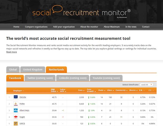 Social Recruitment Monitor