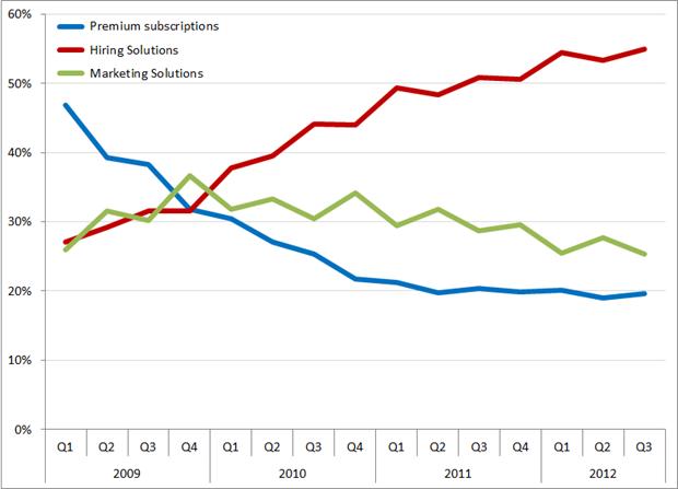 %bijdrage aan de omzet per segment, Q1 2009 – Q3 2012. Bron: LinkedIn